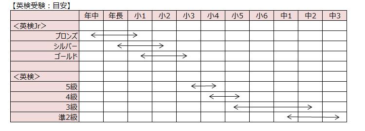 受験目安/子ども英語教室English Factory